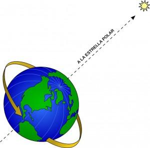Estrella polar en el eje de la tierra