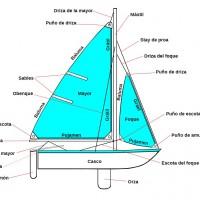 Partes de un velero