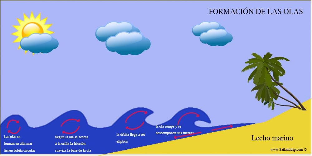 Cómo se forman las olas del mar
