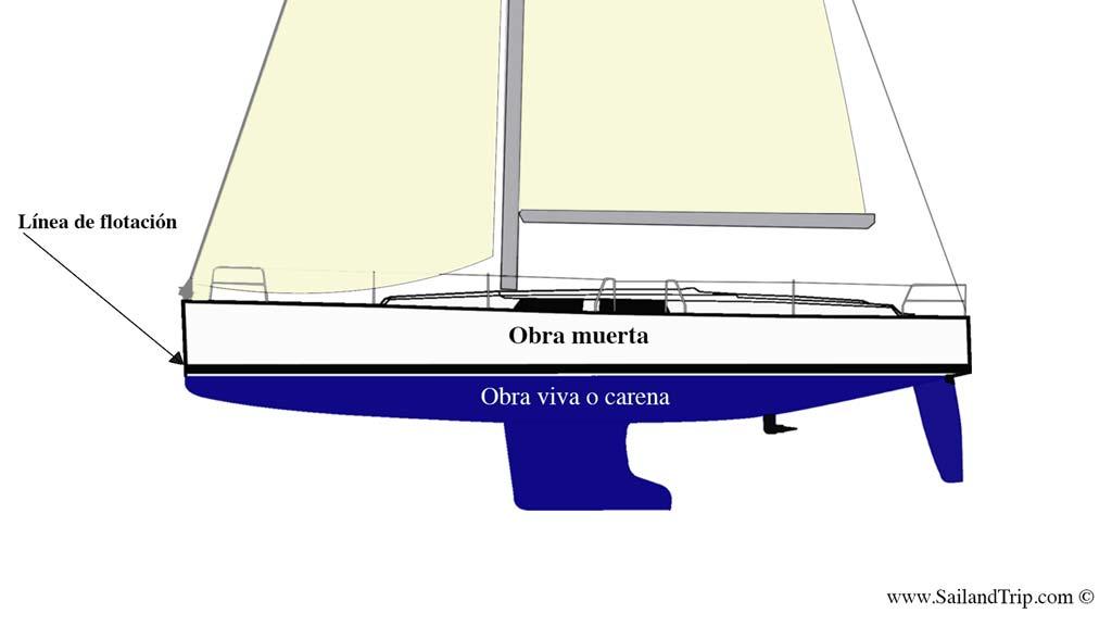 Partes de un Barco Obra viva, Obra Muerta