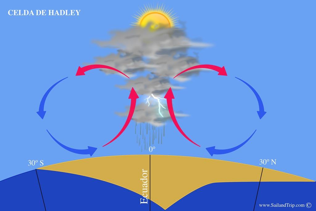 Vientos Alisios, la célula de Hadley