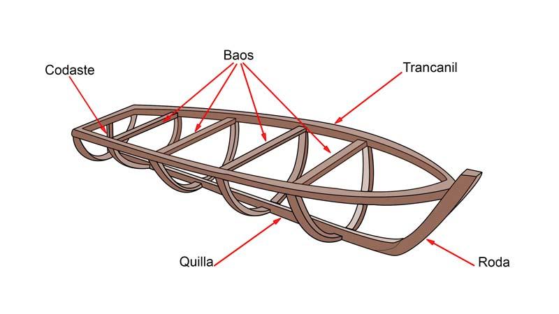 Estructura de un barco; las cuadernas, los baos, la roda, el codaste