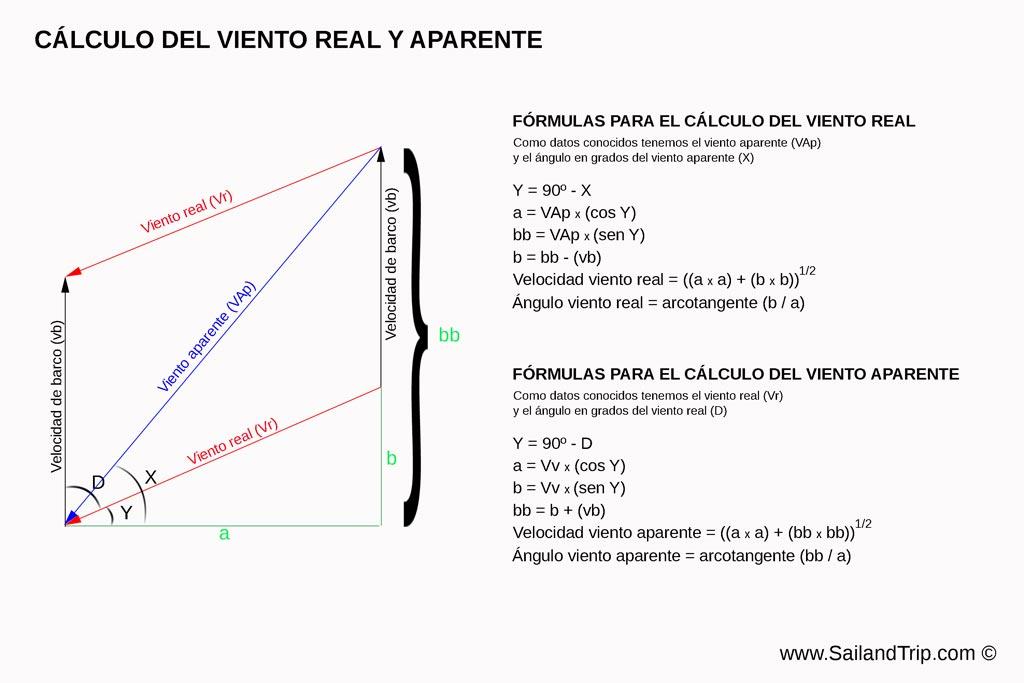 Cálculo del viento aparente y real