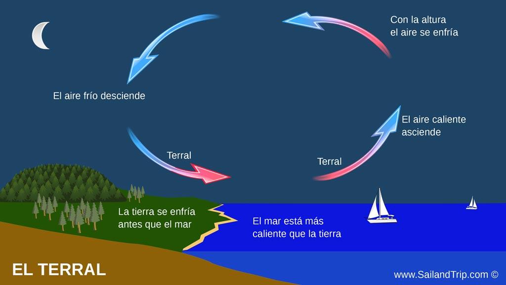 El terral, qué es y cómo se forma