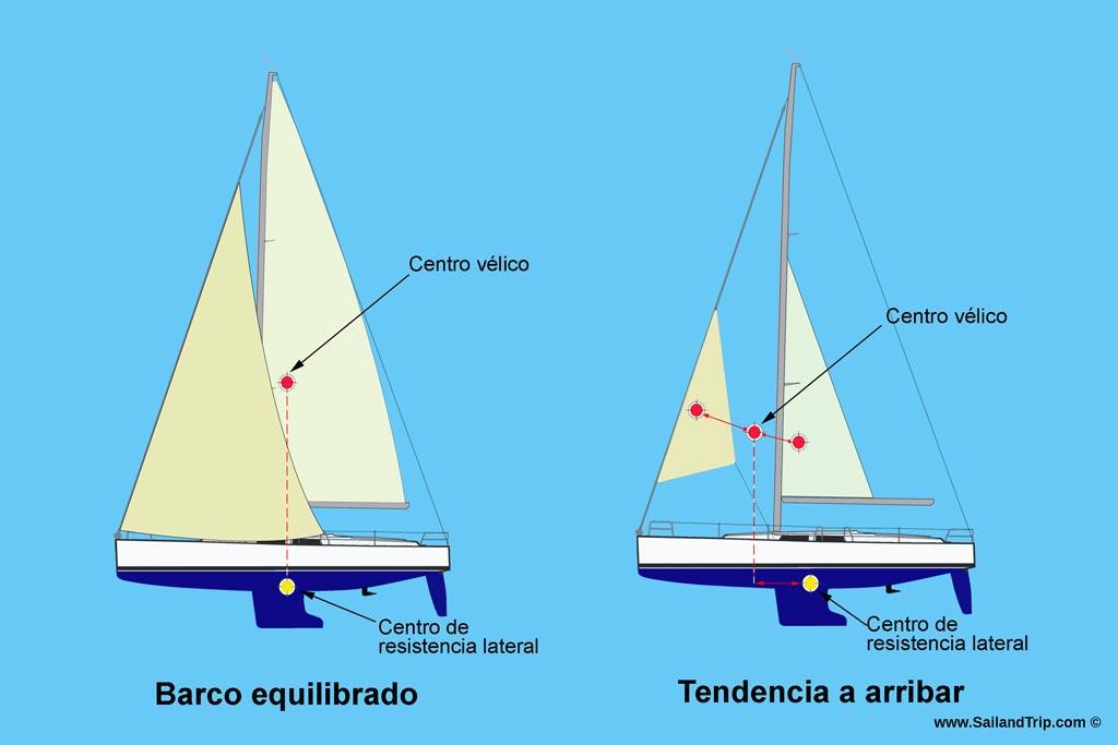 Genova con enrollador. Equilibrio vélico
