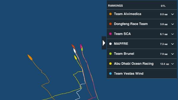 Posiciones Volvo Ocean Race