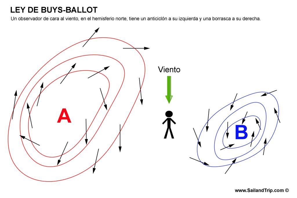 Ley de Buys Ballot