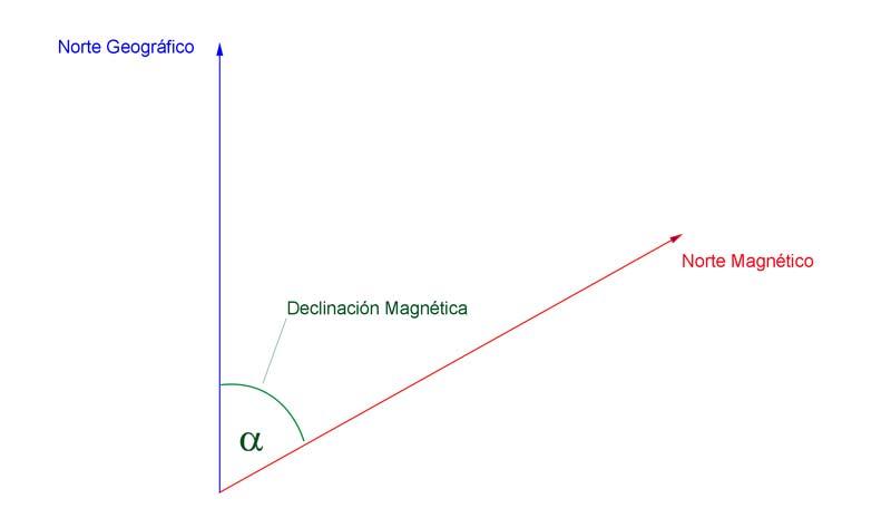 Declinación Magnética ángulo