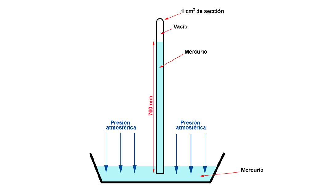 Barometro de mercurio, experimento Torricelli