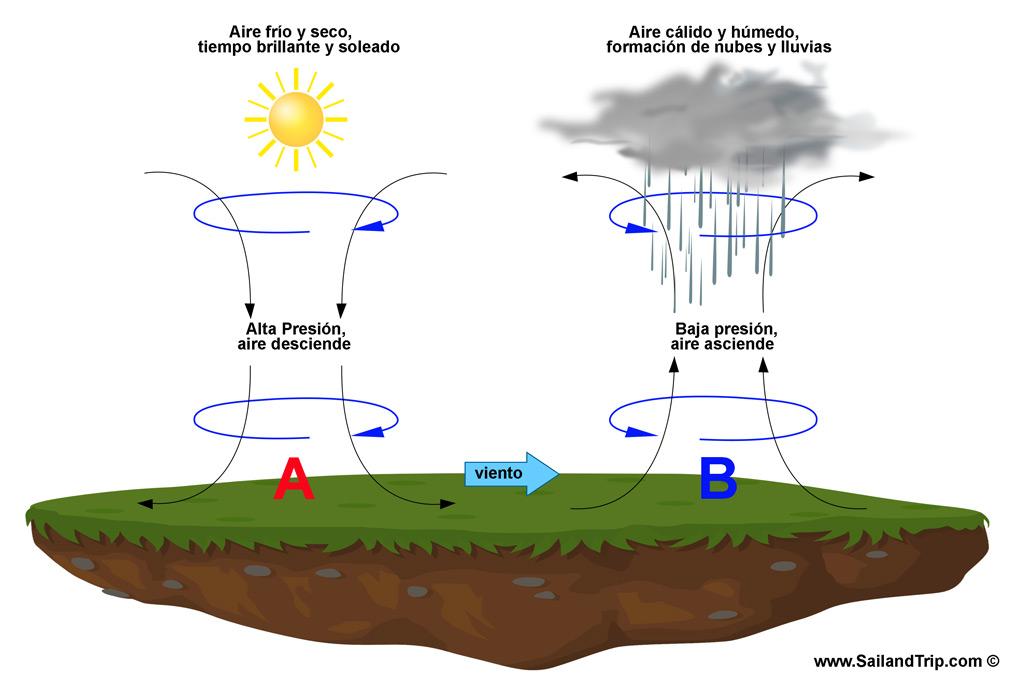 Presión atmosféroca