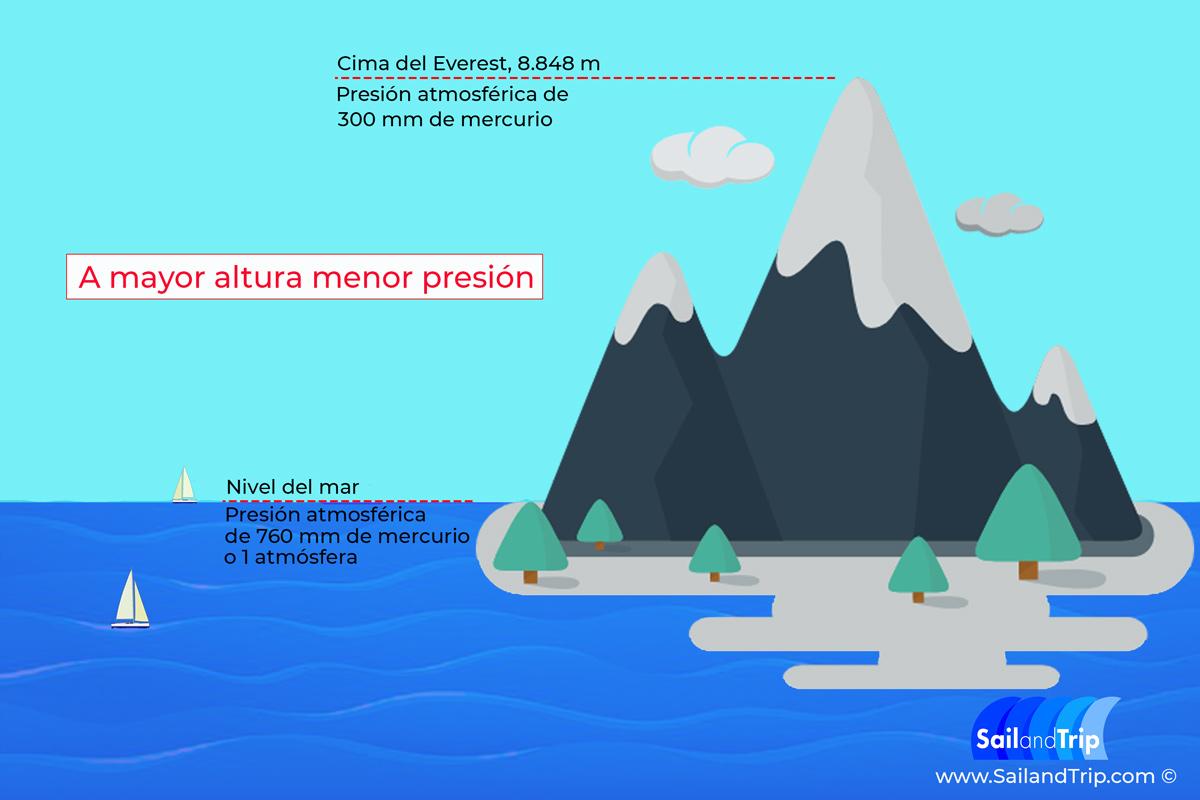 Qué es la presión atmosférica