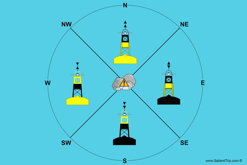 Marcas cardinales balizamiento marítimo