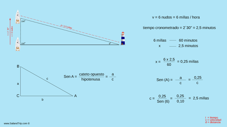 Calcular la distancia de un barco a la costa