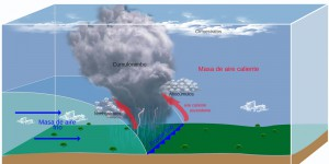 Frente frio meteorología ¿Qué es?