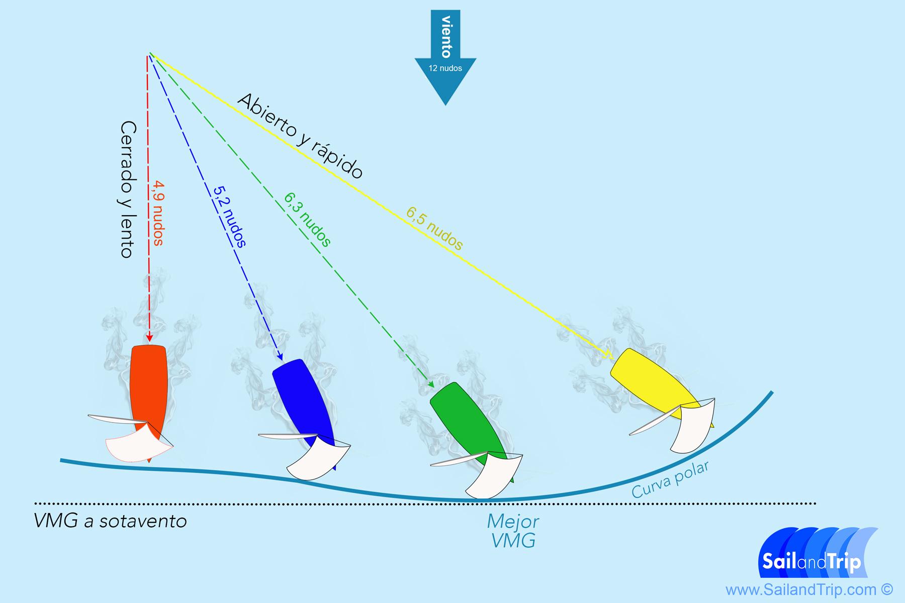 Como calcular la VMG de un barco